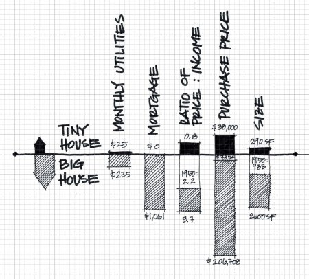 Tiny houses definitely cost less to buy and live in than big houses, but are the challenges of tiny living too big of a price to pay?    graphic by Carrie Caverly