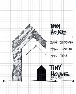 The size of the average American home has grown from 983sf in 1950 to 2,600sf in 2014.  At 200-300sf, tiny houses are a miniscule 10% of the square footage of a big house.    graphic by Carrie Caverly
